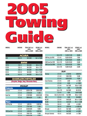 Download 2005 Towing Guide