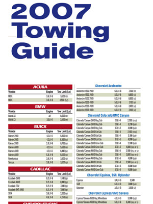 Download 2007 Towing Guide